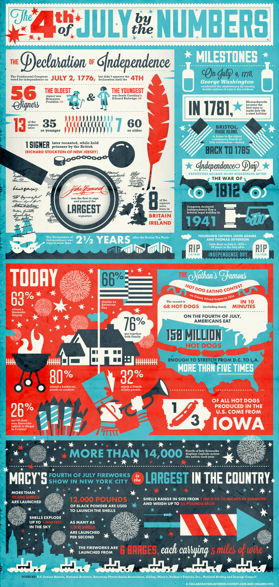 Infographic:  The 4th of July by the Numbers